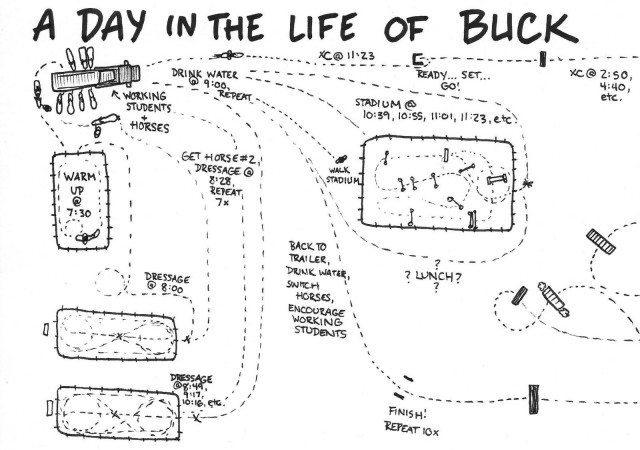 A depiction of a typical event weekend for Buck Davidson. Illustration by Lindsey Kahn.
