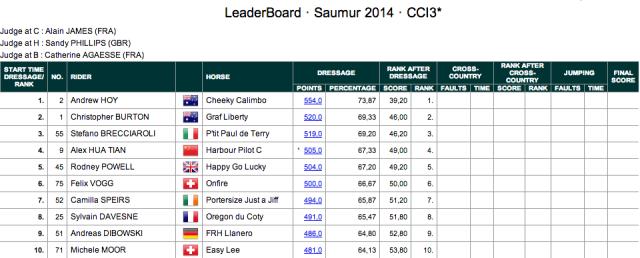 Day 1 Saumur scores