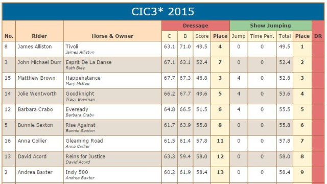 CIC3Star scores after SJ