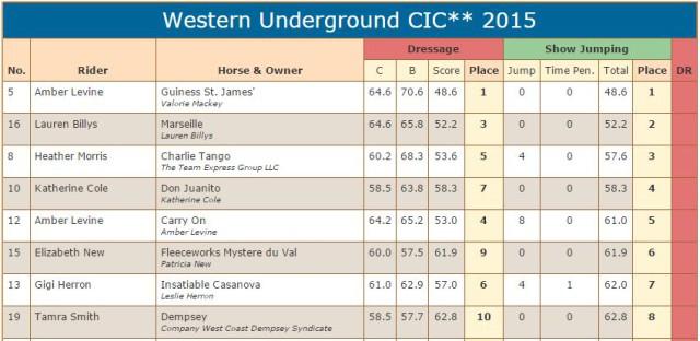 CIC 2 star scores stadium