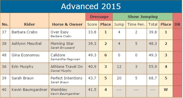 advanced scores sj