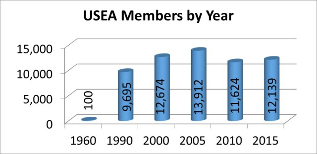 Graphic via the USEA