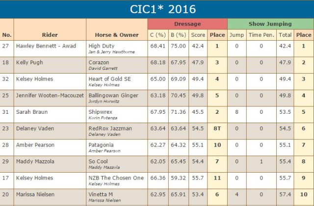 FCHP CIC1 FEB 2016