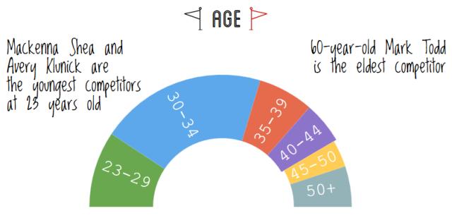 2016 rolex stats rider age