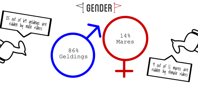 2016 Rolex stats horse gender