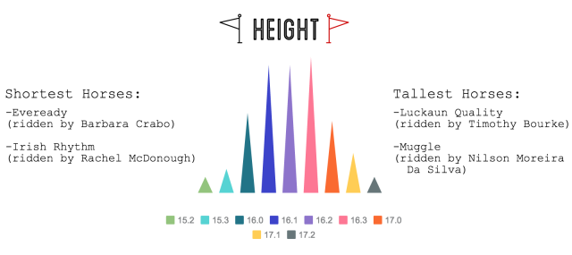 2016 Rolex horse stats height