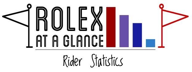 2016 Rolex rider stats