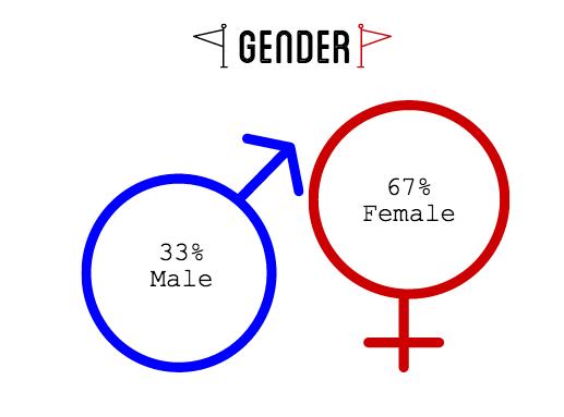 2016 Rolex rider stats gender