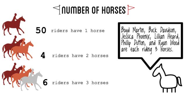 2016 Rolex rider stats horses