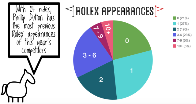 2016 rolex stats rolex apps