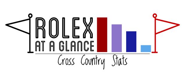 2016 rolex stats XC