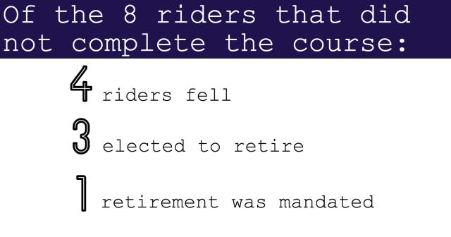 2016 rolex stats XC incomplete