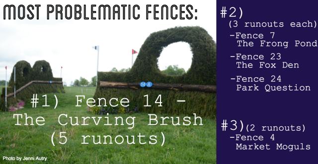 2016 rolex stats XC fences