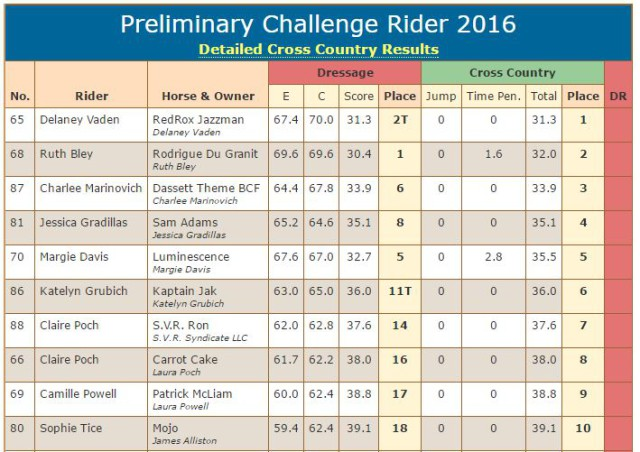 rider top 10 eventingnation