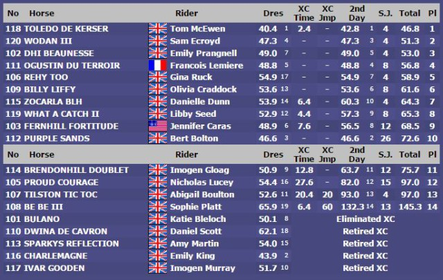 u25 results eventingnation