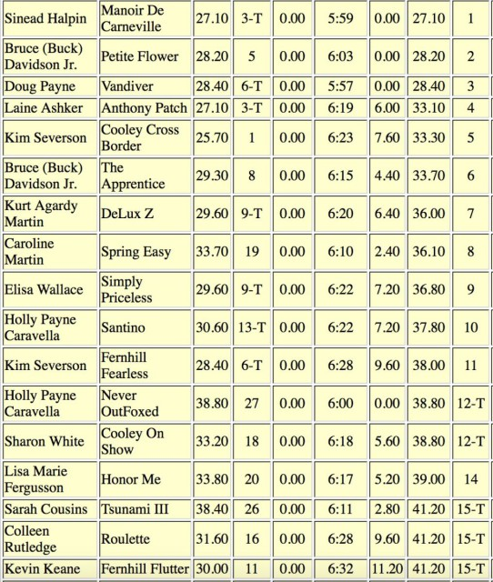 Millbrook Cross Country Top 15