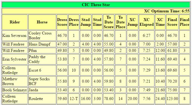 cic3-top-8