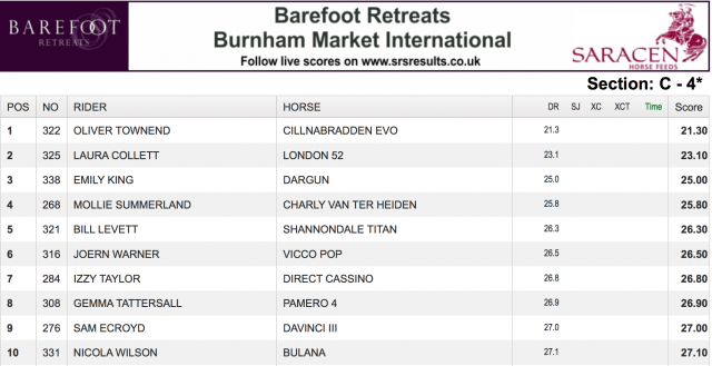 Burnham Market, Day Two: Townend Topples the Leaderboard